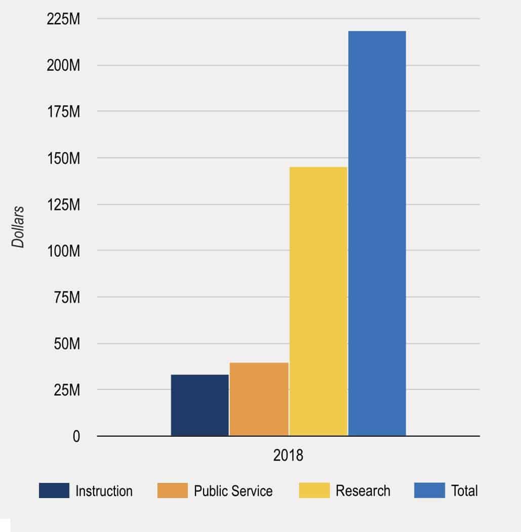 2018 Sponsored Program Expenditures
