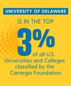 The University of Delaware is in the top 3% of all U.S. Universities and Colleges classified by the Carnegie Foundation