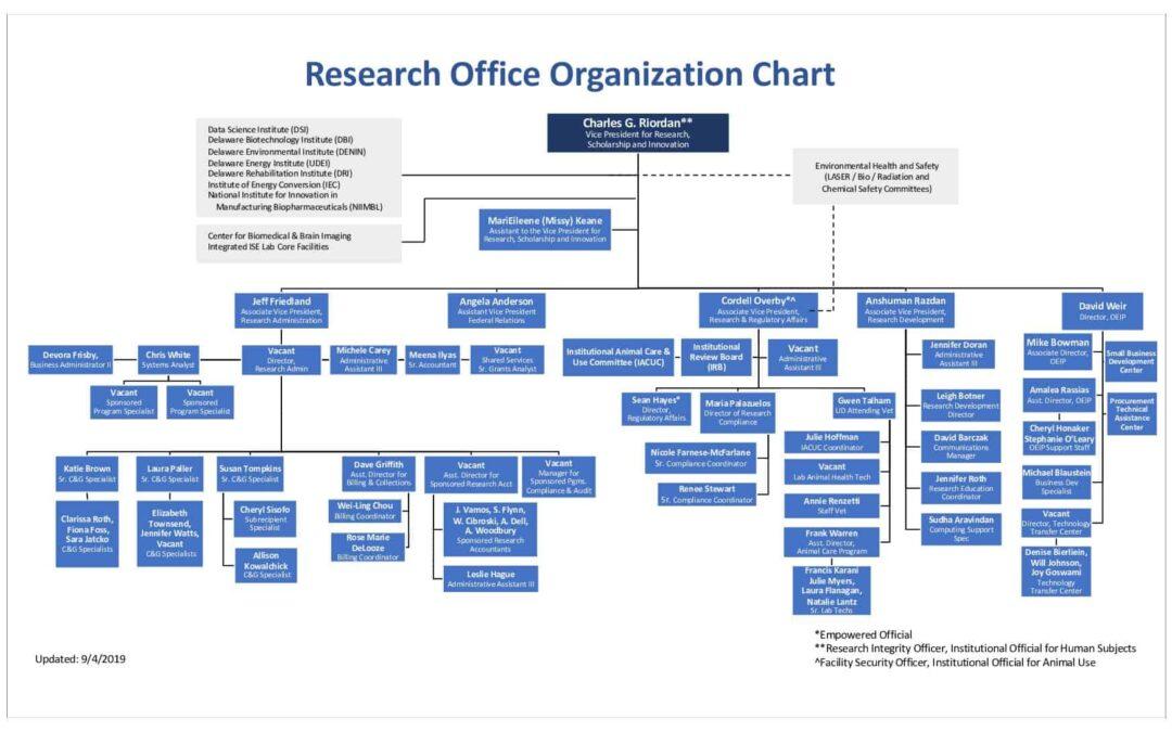 Research Office Organization Chart 9-4-2019 Final