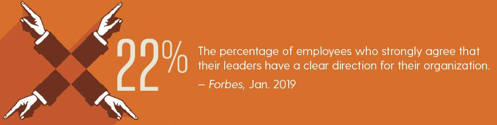 The percentage of employees who strongly agree that their leaders have a clear direction for their organization. — Forbes, Jan. 2019