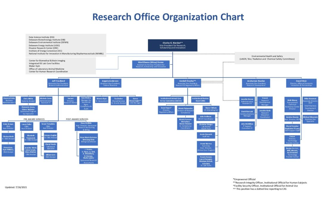 Research-Office-Organization-Chart-7-16-2021