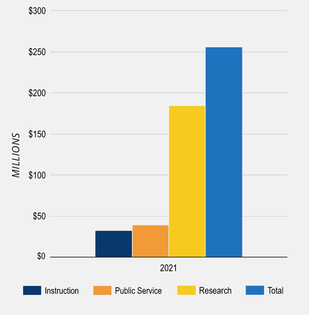 FY2021 Sponsored Program Expenditures barchart