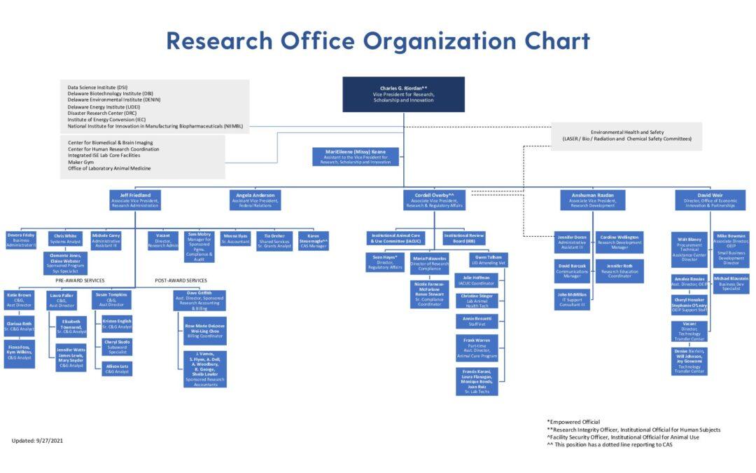 Research Office Organization Chart 9-27-2021